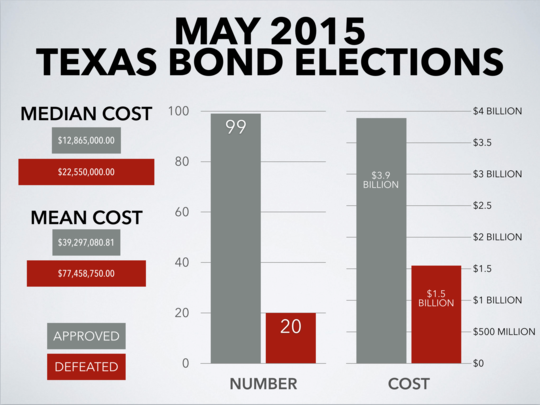 may2015bondstexas.png