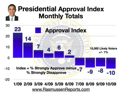 monthly_approval_index_october_2009.jpg