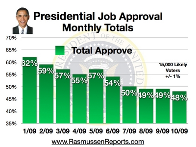 monthly_total_approval_october_2009.jpg