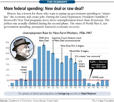 an overview of the roosevelts new deal during the great depression
