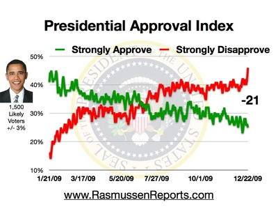 obama_approval_index_december_22_2009.jpg