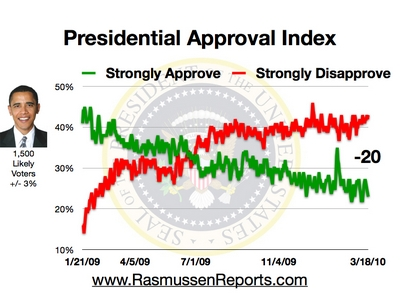 obama_approval_index_march_18_2010.jpg