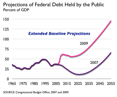 projections_of_federal_debt.jpg